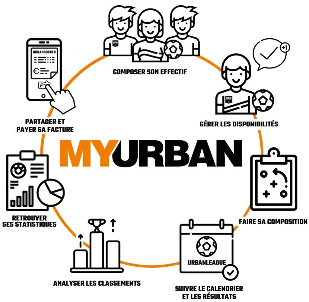 compte client urbansoccer